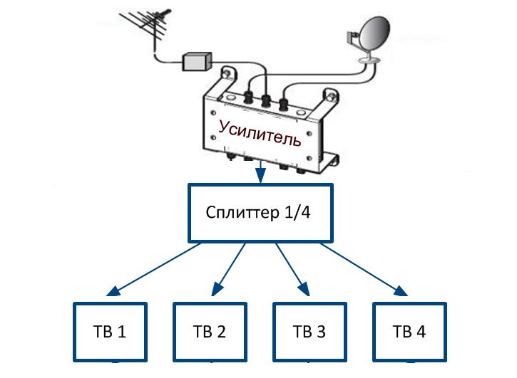 Схема подключения ТВ-САТ-Р