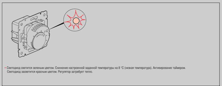 Индикация терморегулятора 774191